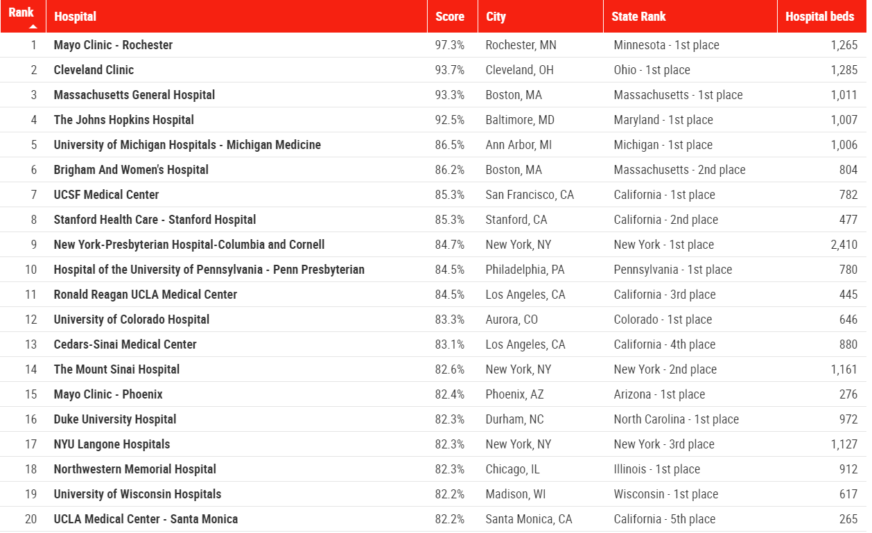 Newsweek's Top 20 Hospitals in US - 2020